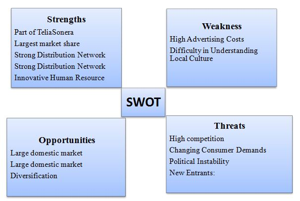 swot analysis of catering service